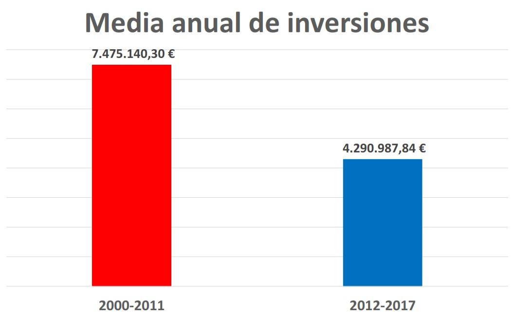 media inversiones