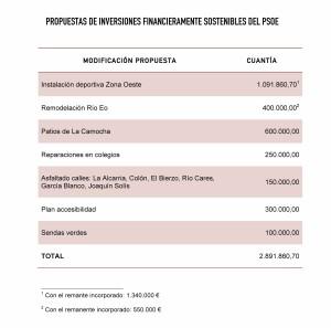 Propuestas Inversiones financieramente sostenibles