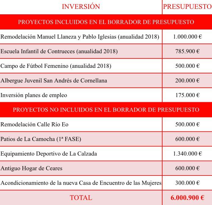 Propuestas inversiones
